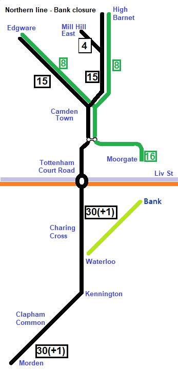 Service pattern during Bank closure