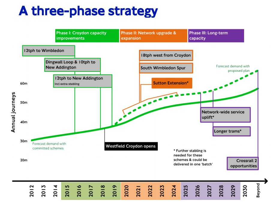 A three phase strategy
