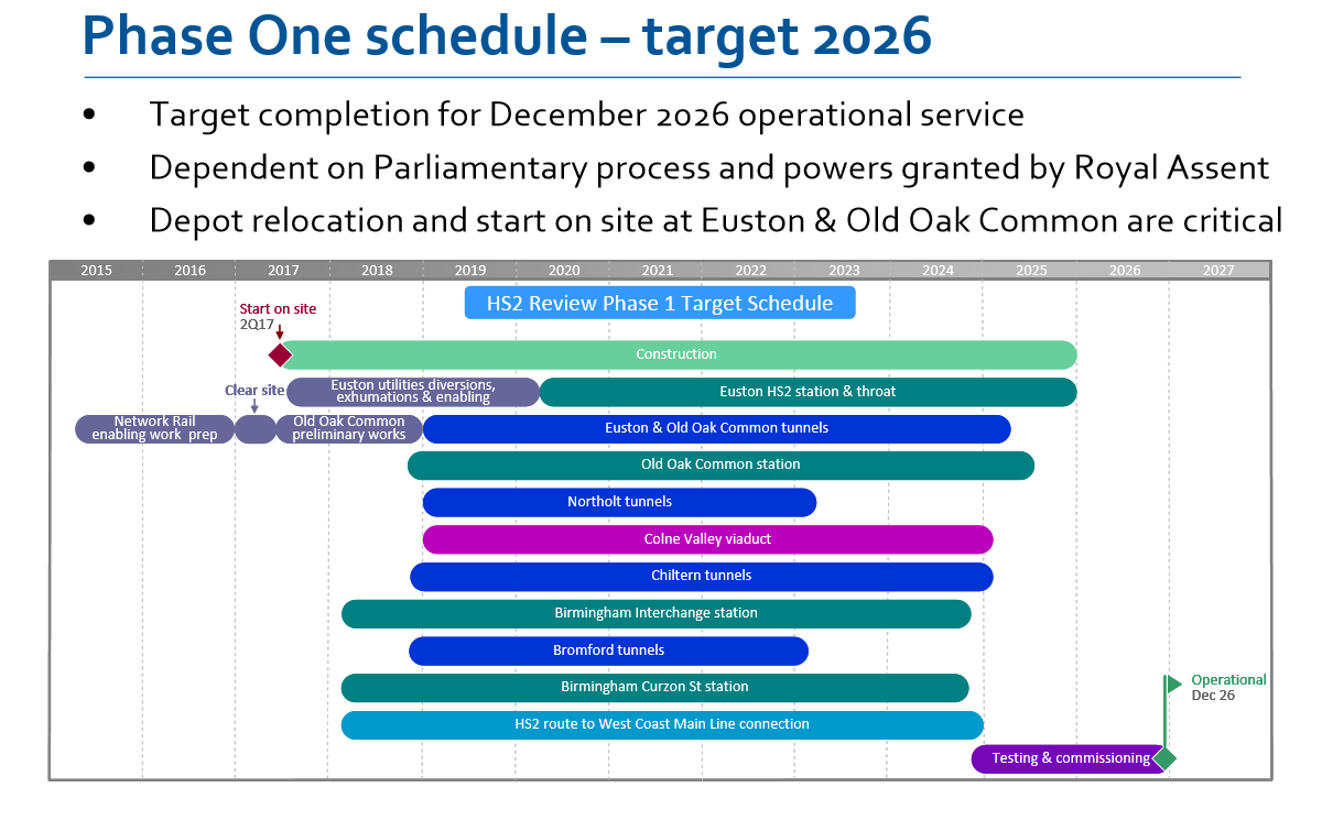 HS2 timescales