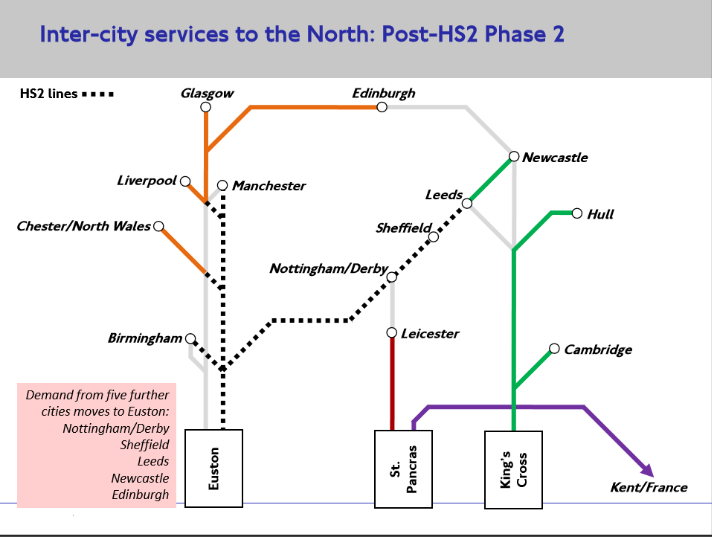 Inter City Services to the North Post HS2