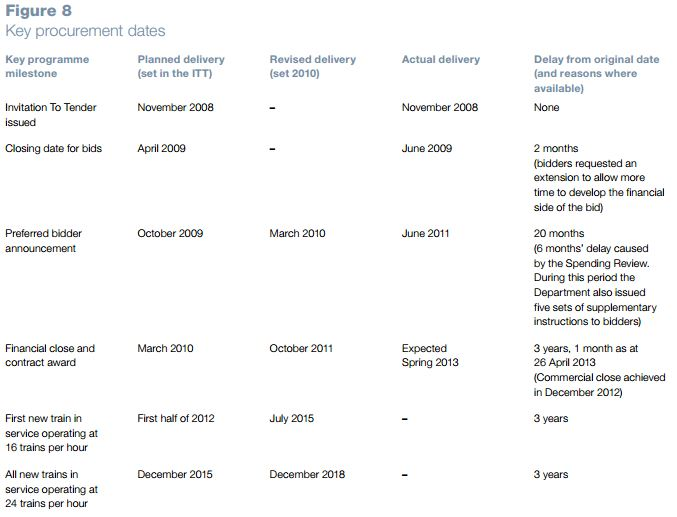 Key Procurement Dates