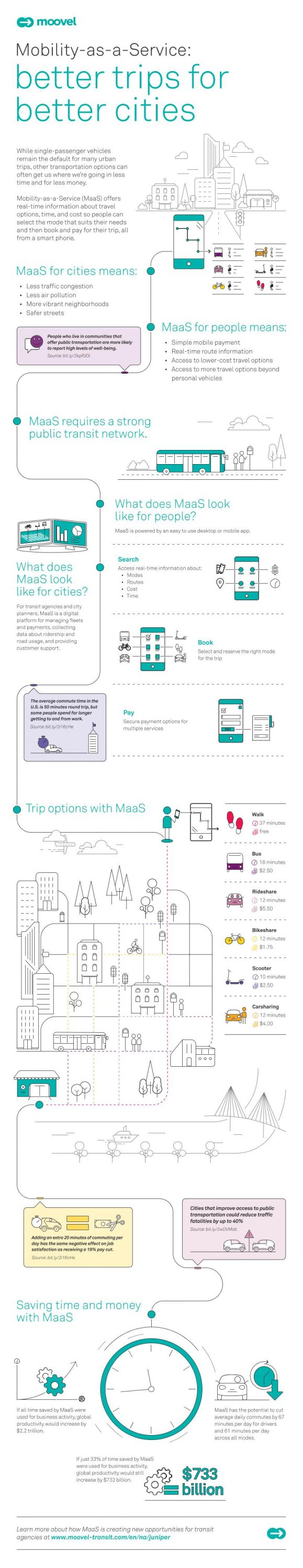 Mobility as a Service: MaaS - Movin'On Part 2 - London Reconnections