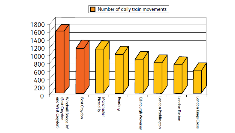 Number of Daily Train Movements