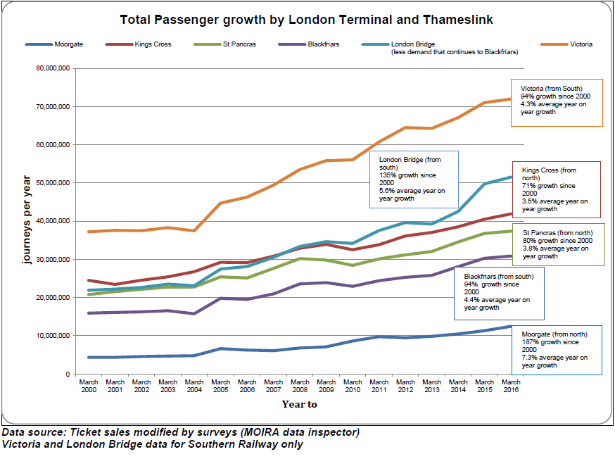 Passenger numbers by Terminal and Thameslink