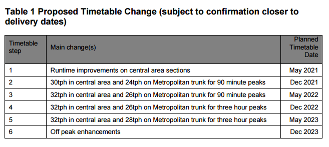 Proposed Timetable Change