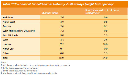Channel Tunnel/Thames Gateway Average Freight 2030