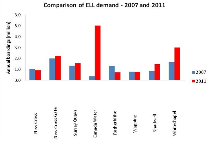 ELL Demand: 2007 vs 2011
