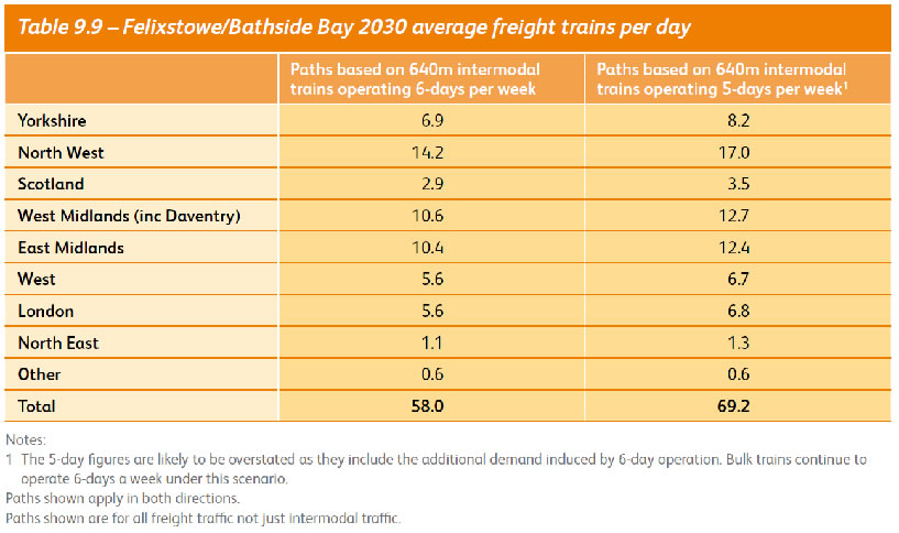 Felixstowe/Bathside Bay Freight Averages 2030