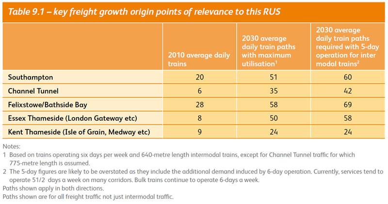 Key Freight Growth Origin Points