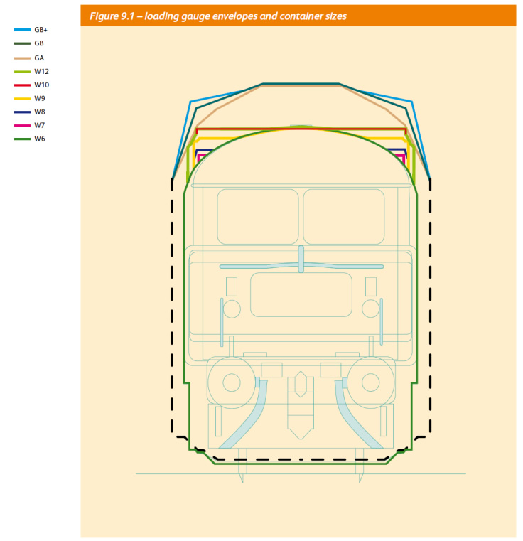 Loading Gauge Envelopes and Container Sizes