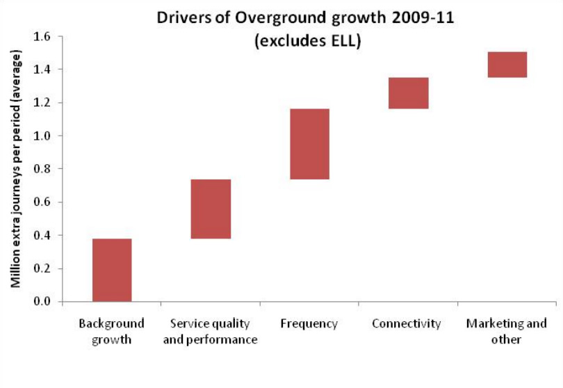 Overground Growth Drivers