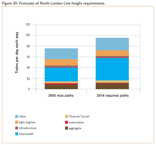 Forecast of NLL freight requirements