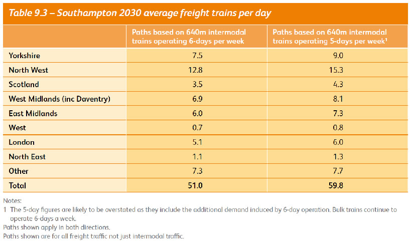 Southampton Average Freight Trains 2030